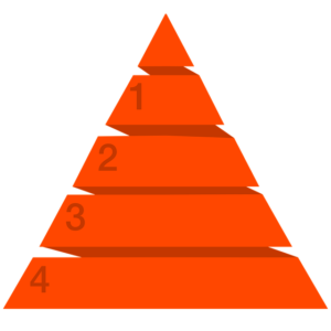 Hierarchy pyramid | 5 Supreme levels of Maslow's Hierarchy Theory and a Unique Approach by Krescon | krescon.com
